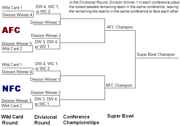 NFL Playoff Seed Brackets
